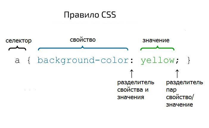 css-selector