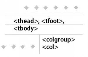 thead-tbody-colgroup