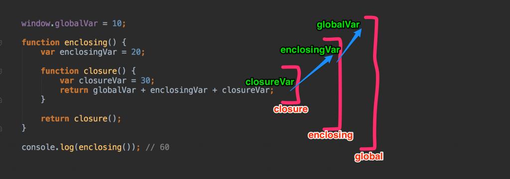 Замыкание JS