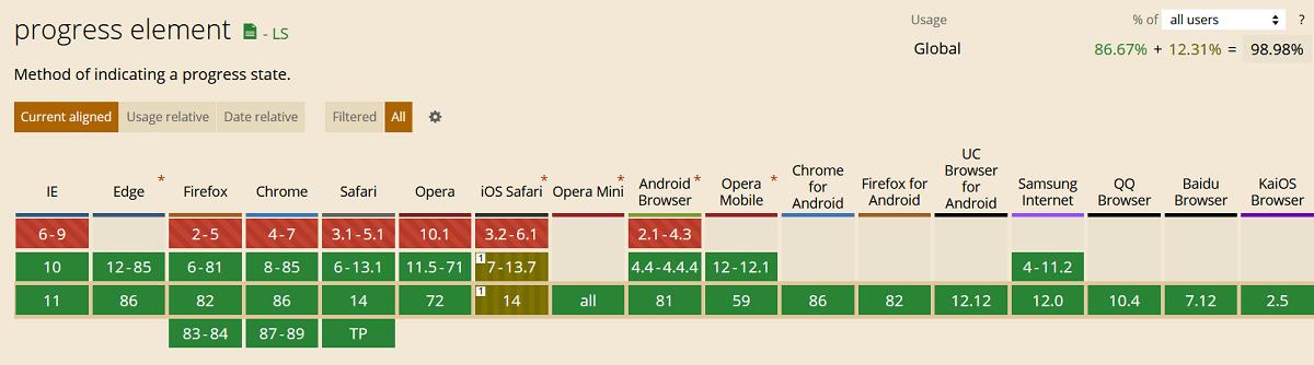 Поддержка браузерами элемента progress