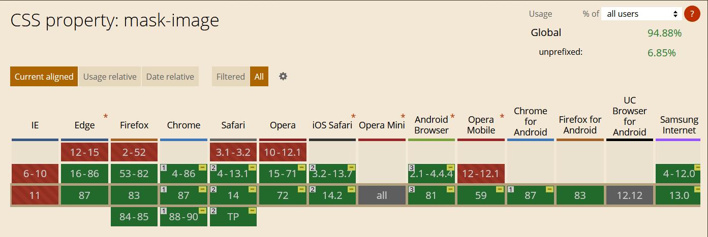 Поддержка браузерами свойства mask-image