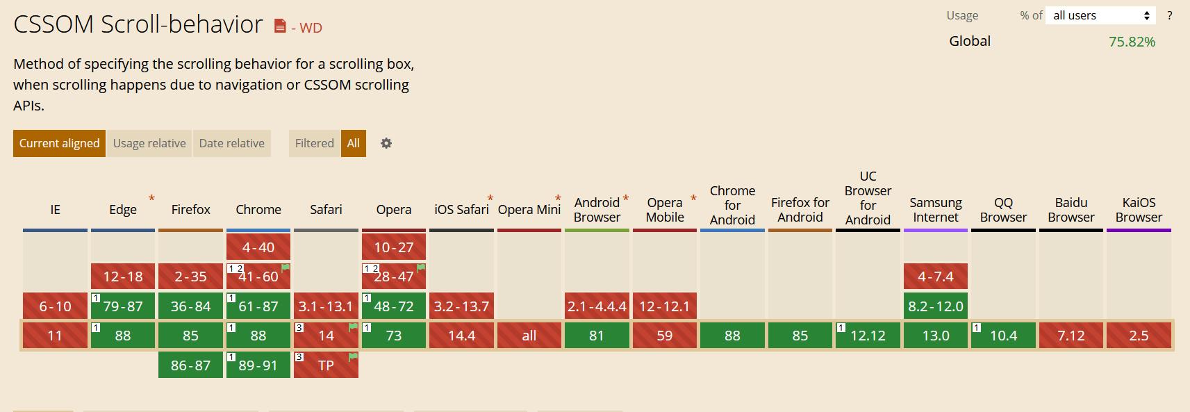 Поддержка свойства scroll-behavor браузерами