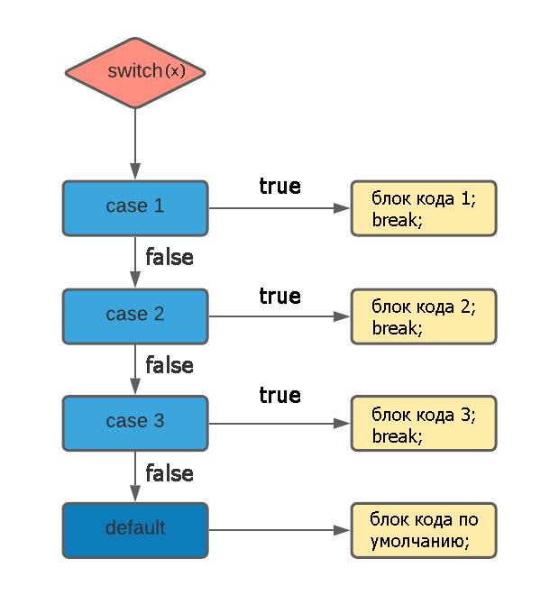 Блок-схема работы конструкции switch...case